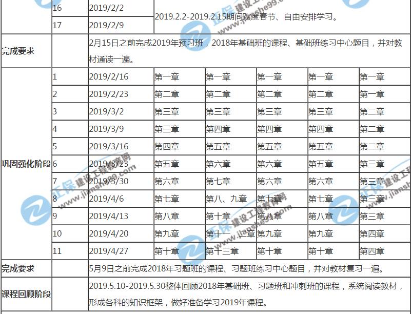 专家制定:2019年房地产估价师考试预习计划表