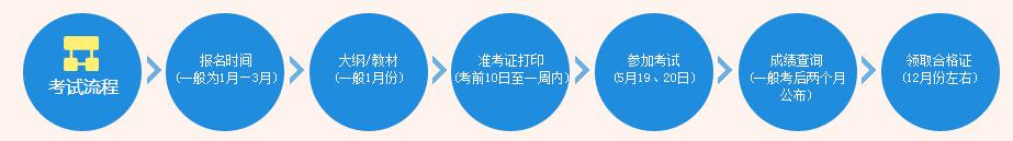 广州监理工程师培训图片