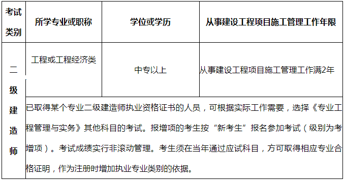 """二建考试报名专业要求为""""工程类或工程经济类"""",具体包括图片"""