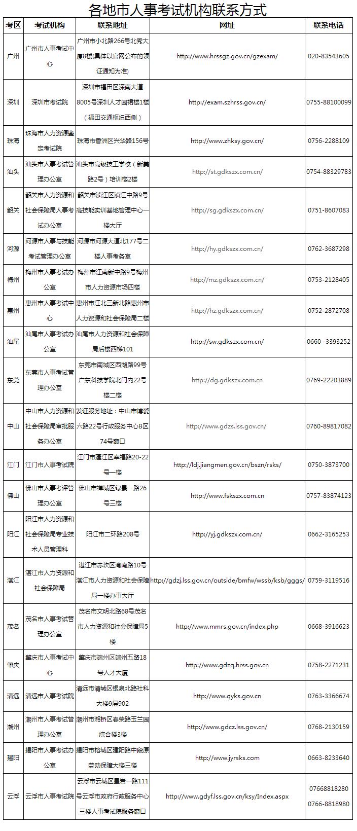 2018广东省直二建合格证书可领取