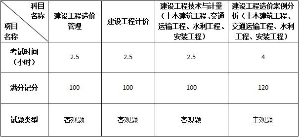 2019一级造价工程师考试大纲图片