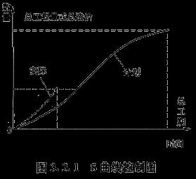目标成本控制法_2019年造价工程师考试造价理知识点:工程项目目标控制的方法