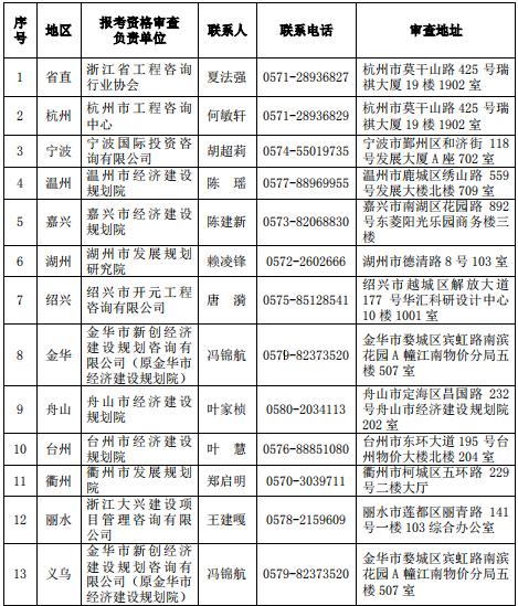 浙江2019年咨询工程师考试现场报考资格审查地点及联系电话