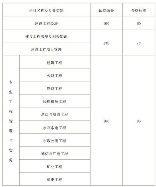 2018年度一级建造师资格考试合格标准