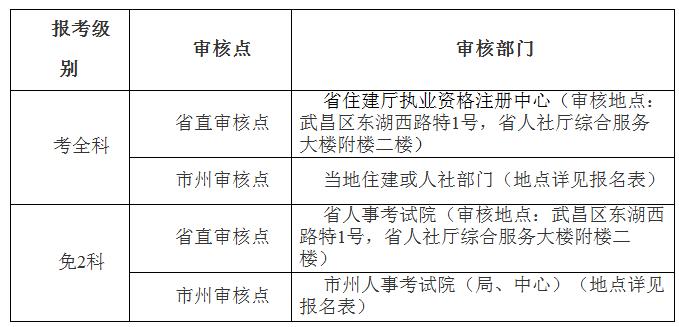 河南监理工程师资格后审图片