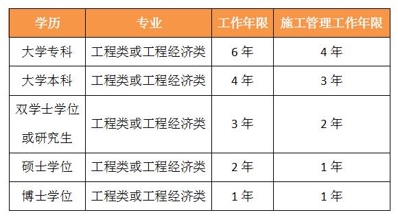 江西2019年环境工程专业可以报考一级建造师吗?
