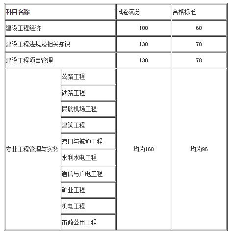 一级注册建造师合格分数线图片