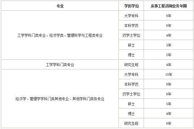 2020年湖南株洲咨�工程��考