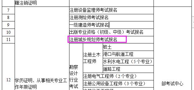 上海城规报名无需提供学历、从事