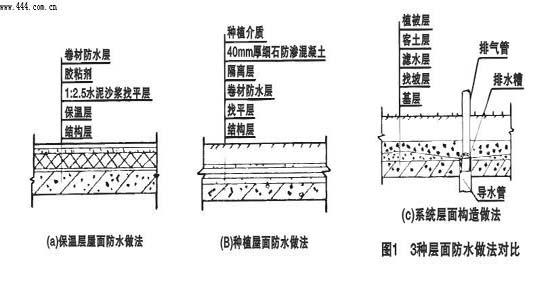 (2)重视防水设计与施工工艺