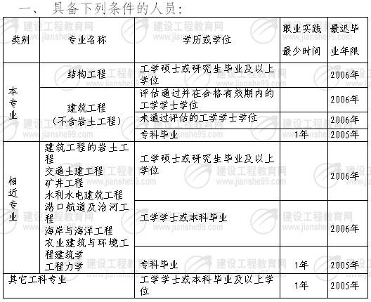 二级结构工程师报名_〔湖北〕2007年度全国一,二级注册结构工程师考试7月13日-20日报名