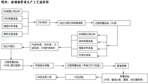 模具设计与管理流程图