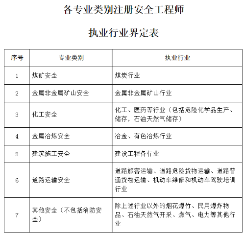 从事安全生产业务满2有本foganglao地年;或具有其他专业第二学士学位