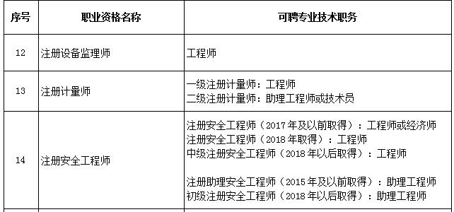 北京市专业技术人员注册安全工程师与职称对应关系