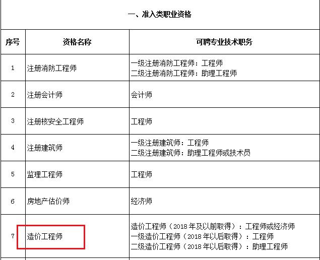 北京市专业技术人员一级造价工程师与职称对应关系