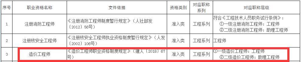 江西省一级造价工程师对应职称为工程师