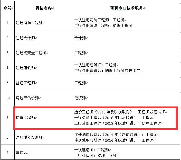 北京市一级造价工程师可聘专业技术职务为工程师