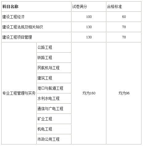 成绩及格圭表