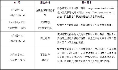 辽宁省朝阳市的2019年一级造价师