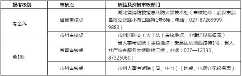 湖北省随州市的2019年一级消防工