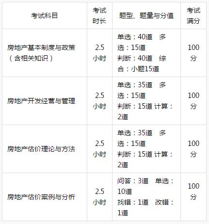 2019年朝阳房地产估价师考试时间及考试题型