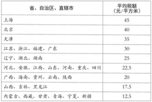各省、自治区、直辖市pt占用税平均税额表