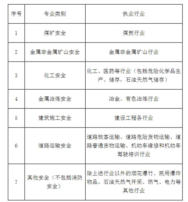 福建2019年中级注册安全工程师报名条件
