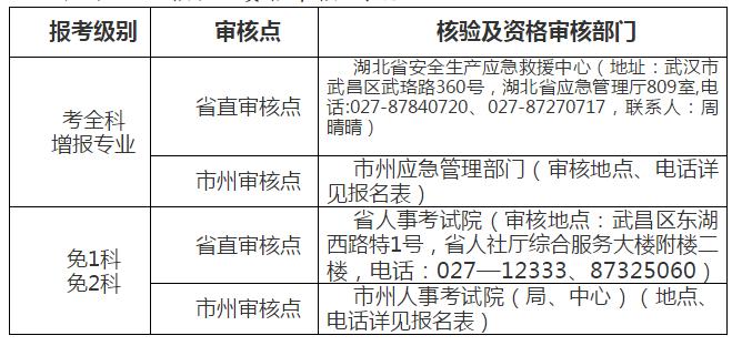 湖北关于2019年中级注册安全工程师职业资格考试工作通知