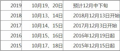 汉中2019年房地产估价师考试成绩