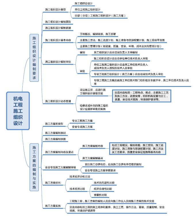 施工组织设计思维导图