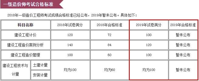 浙江省二级造价师考试成绩查询图片