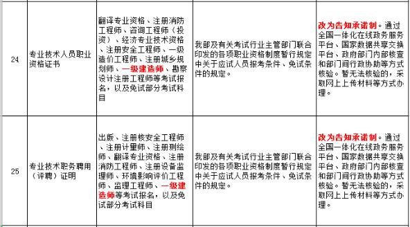 人社部:一级建造师考试报名不再提供证书原件/职务聘用证明