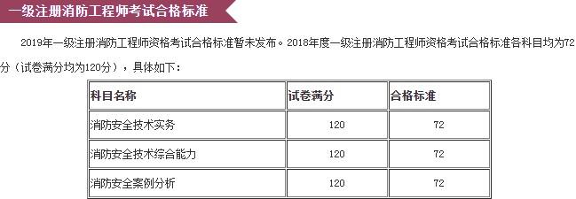 2019年黑龙江省的一级消防工程师