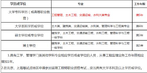 榆林2020年监理工程师考试报名有