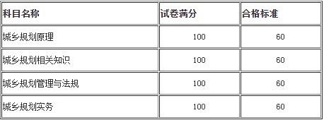 2019年葫芦岛市一级造价师考试成