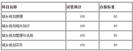 人事考试网:陕西省公布城乡规划师考试成绩及格分数线了吗?