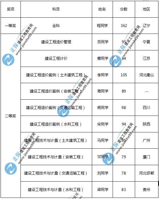 2019年一级造价师报分有奖学员名单出炉
