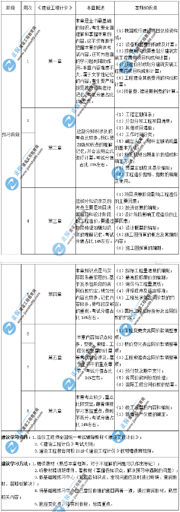2020年一级造价师建设工程计价预习计划表
