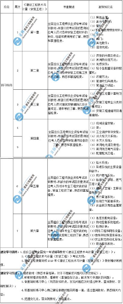 2020年一级造价师建设工程技术与计量(安装工程)预习计划表