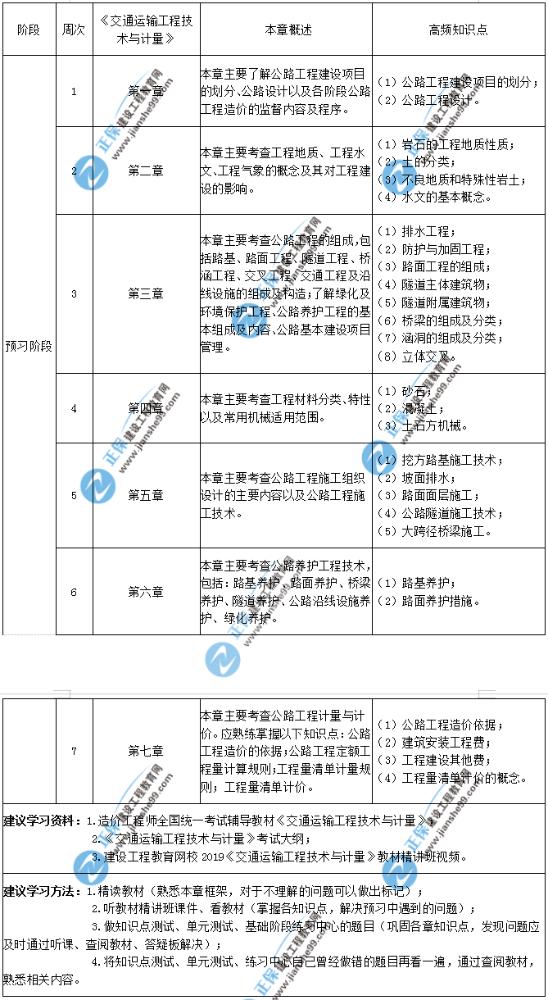 2020年一级造价师建设工程技术与计量(交通运输工程)预习计划表