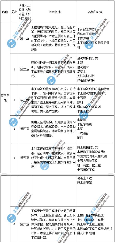 2020年一级造价师建设工程技术与计量(水利工程)预习计划表