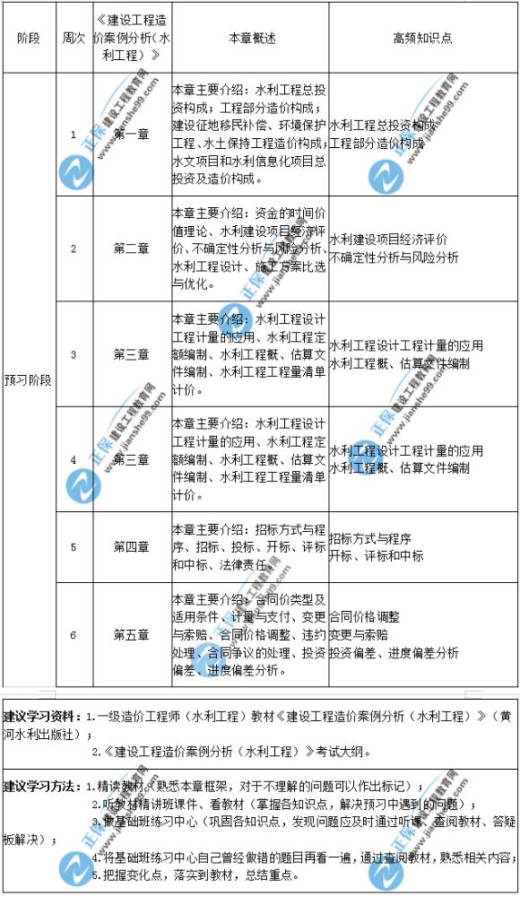 2020年一级造价师建设工程造价案例分析(水利工程)预习计划表