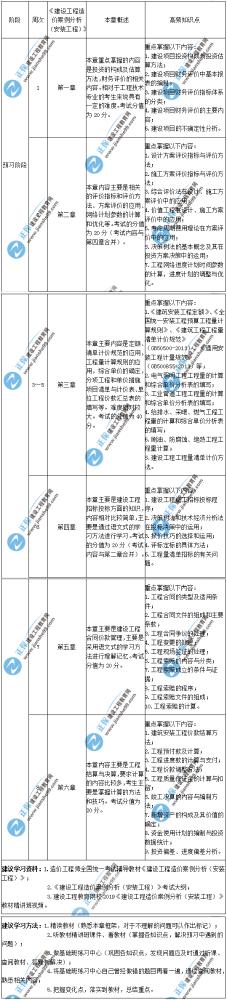 2020年一级造价师建设工程造价案例分析(安装工程)预习计划表