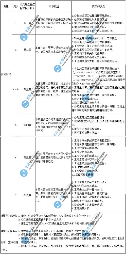 2020年一级造价师建设工程造价案例分析(交通运输工程)预习计划表