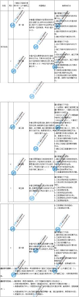 2020年一级造价师建设工程造价案例分析(土木建筑工程)预习计划表