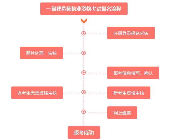 2020江苏二级建造师考试时间图片