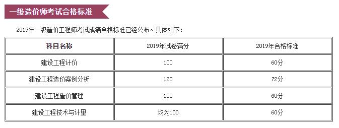 2019年张家界市一级造价师考试成绩及格分数线