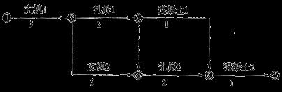 2020年一级造价师管理第三章第五节知识点1:网络图绘制
