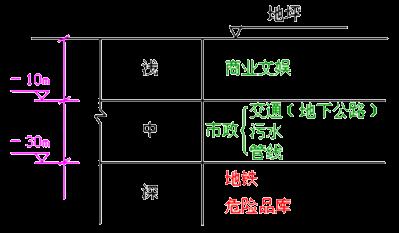 2020年一级造价师土建计量第二章第三节知识点