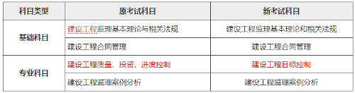湛江2020年注册监理工程师考试报